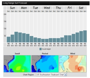 The Swell and Period are set for Monday am, and show 7 ft at 10 seconds, a groundswell, chart from magicseaweed.com