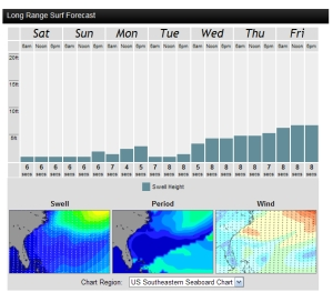 7 Day surf chart shows Wednesday incoming swell, compliments, magicseaweed.com