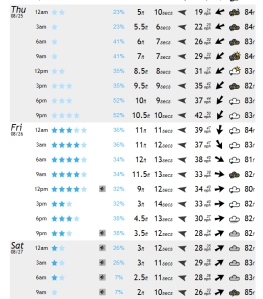 Swell size chart for Thursday thru Saturday, on 8-22-11 Monday, magicseaweed.com and all other model providers