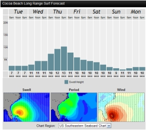 The swell bar chart model shows that it peaks from midnight to 3 Am Thursday night or early Friday morning, but we still should expect a 6 to 7.5 foot swell (not wave size) by the time the winds turn offshore for us here at the cape.  Magicseaweed.com model provided.  As you can see, we should have some chest high waves even on Saturday.